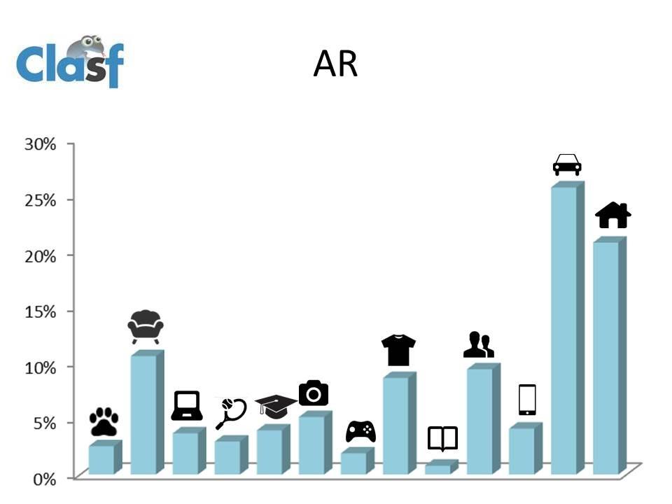 anuncios classificados na argentina