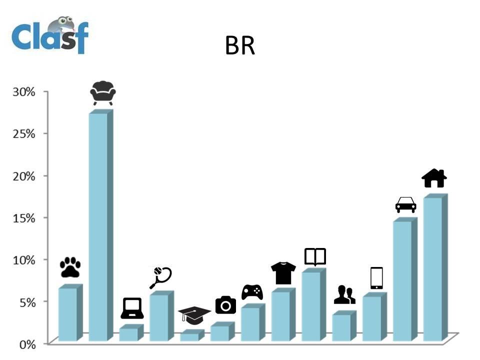 anuncios classificados no brasil