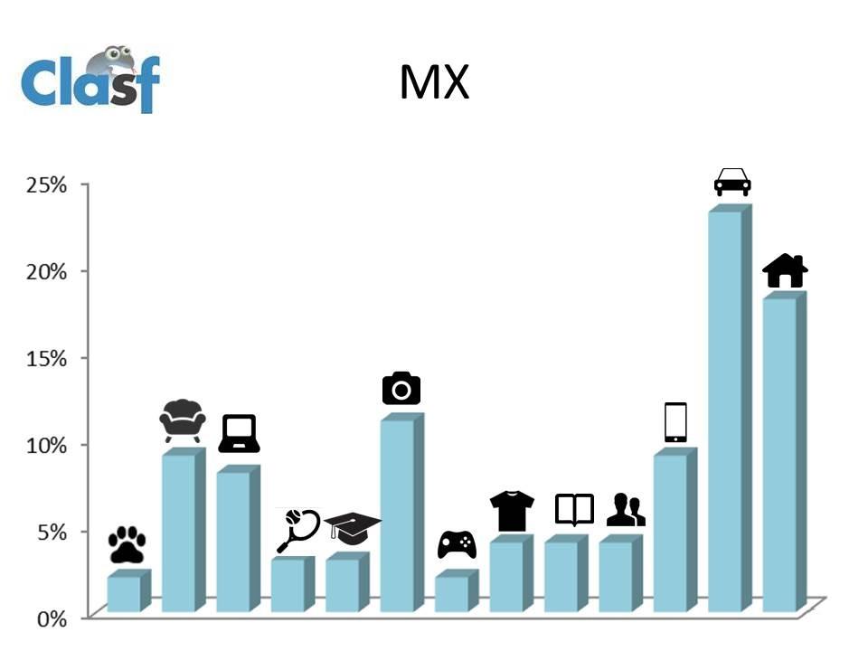 anuncios classificados no mexico